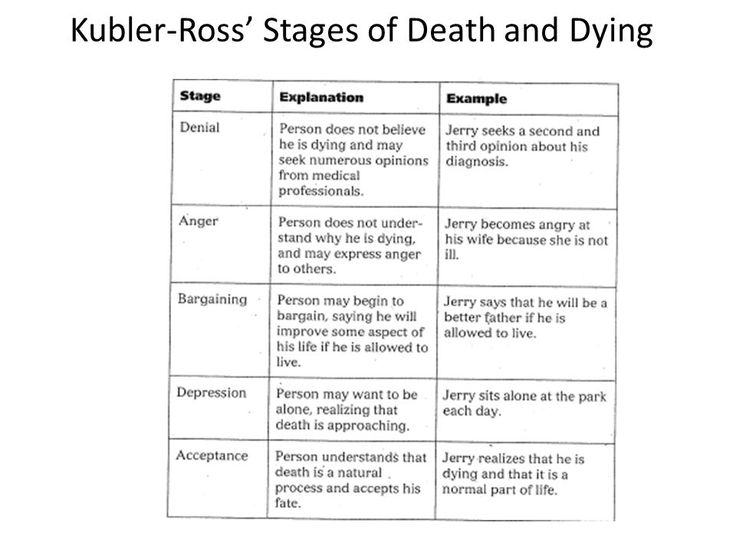 kubler ross stages of death   AP Psych Exam Review Walenga. - ppt download