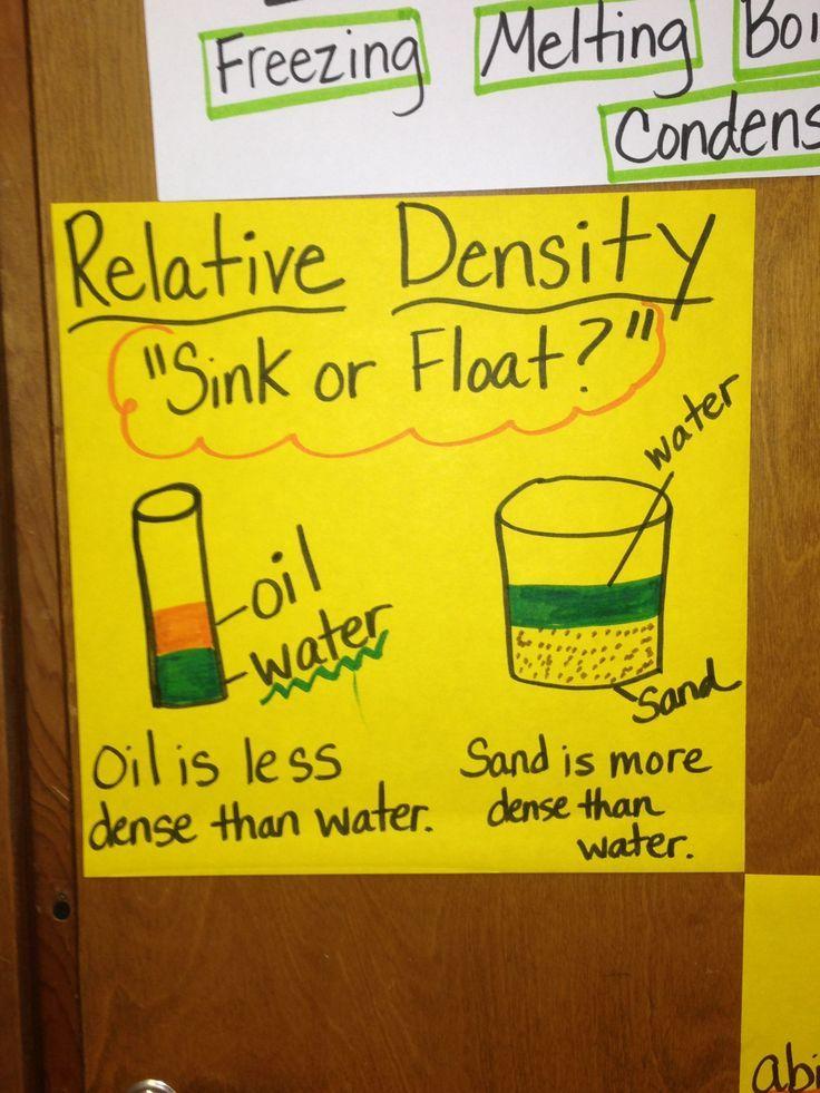 Relative Density Anchor Chart