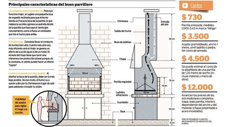 Plans for an argentine grill. Note the chimney design