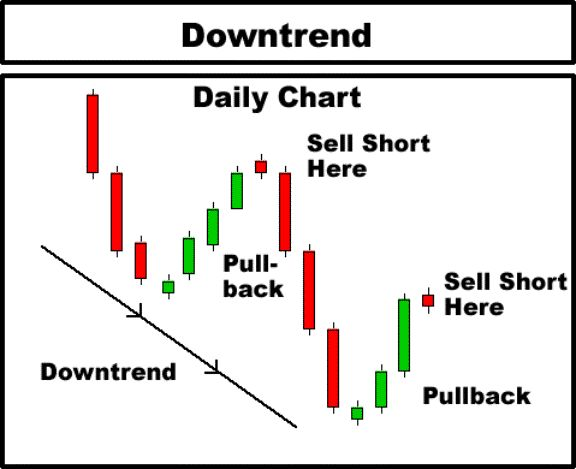 The 5 Most Powerful Candlestick Patterns - Investopedia