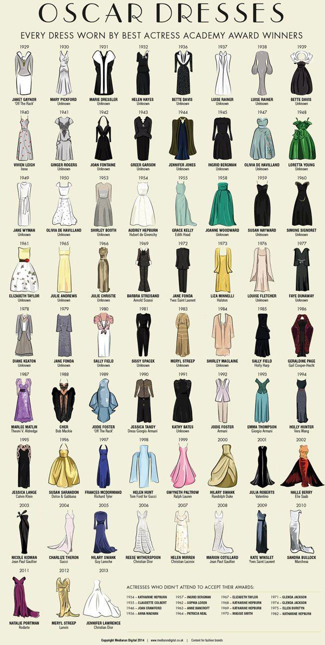 Infographie : les robes du Festival de Cannes à travers les âges   @Osvaldo_VIllar via Vanity Fair
