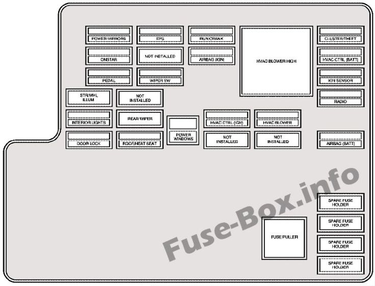 Interior fuse box diagram: Chevrolet Malibu (2004, 2005, 2006, 2007) |  Chevrolet malibu, Fuse box, ChevroletPinterest