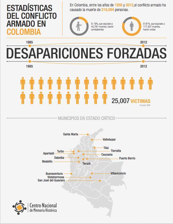 80% de los muertos son civiles, contra quién es la guerra? ¡Basta ya! Colombia: Memorias de guerra y dignidad.