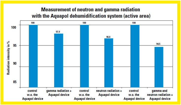 Measurement of neutron and gamma radiation active area