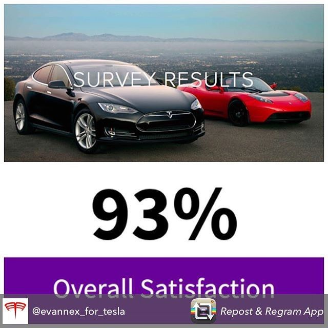 Check out my Survey Results featured in Evannex! Link in Bio! Repost from @evannex_for_tesla using @RepostRegramApp - Tesla owner survey results are in to read all the key research findings  click the link in our bio for access.  #tesla #teslas #tsla #teslamotors #teslamodels #teslamodelx #teslamodel3 #teslaroadster #teslasupercharger #teslalife #teslaowner #teslacar #teslacars #teslaenergy #powerwall #gigafactory #elonmusk #spacex #solarcity #scty #electricvehicle #electriccar #EV #evannex…