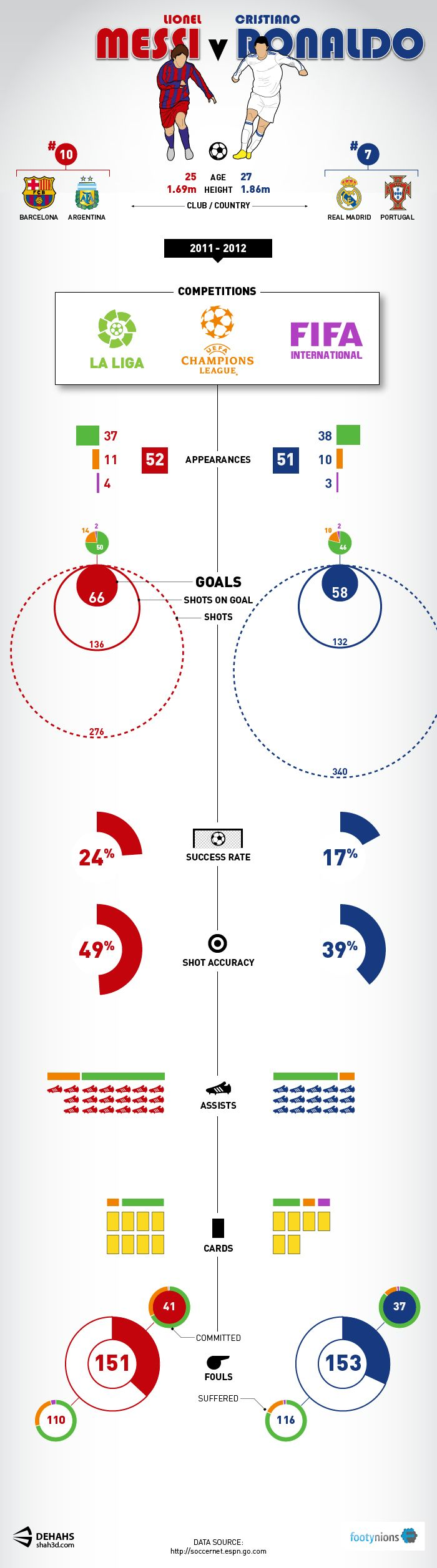 Who did better in the 2011-12 season: Messi or Ronaldo? This graphic provides the answer based purely on stats from La Liga, Champions League, and Int