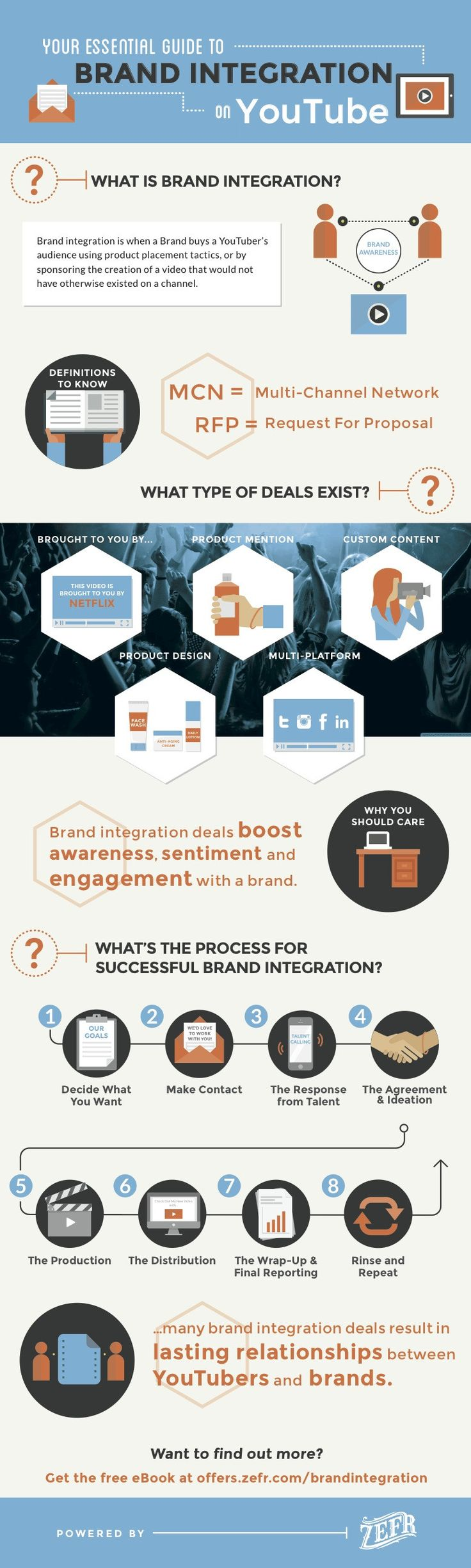 Infographic: Your Essential Guide to Brand Integration on YouTube #Infographic #socialmedia #marketing #southcoastsocial #youtube