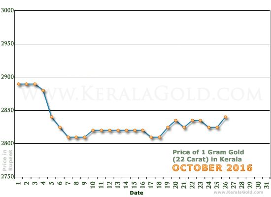 Kerala Gold Price Per Gram Chart Preethy Xavier Pinterest Rate And