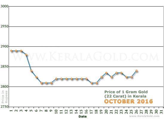 Kerala Gold Price per Gram Chart