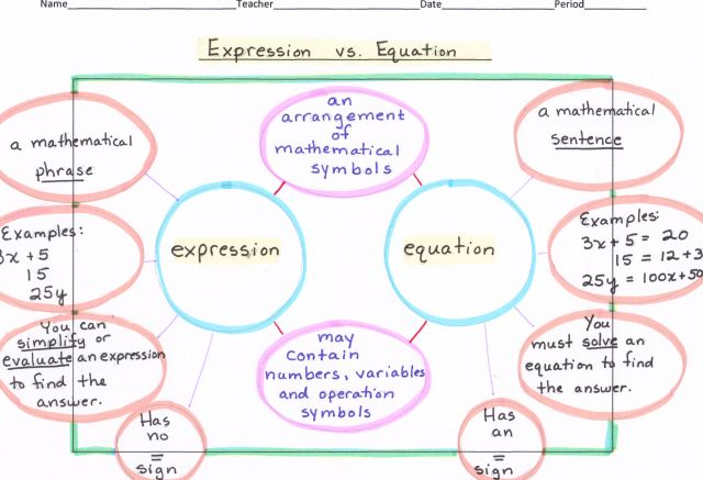Southwestern Middle School's Thinking Maps | A map to compare equations and expressions