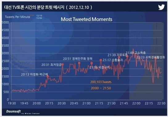 대선 TV토론, 1차보다 더 달궈진 트위터 여론 | Daum 미디어다음