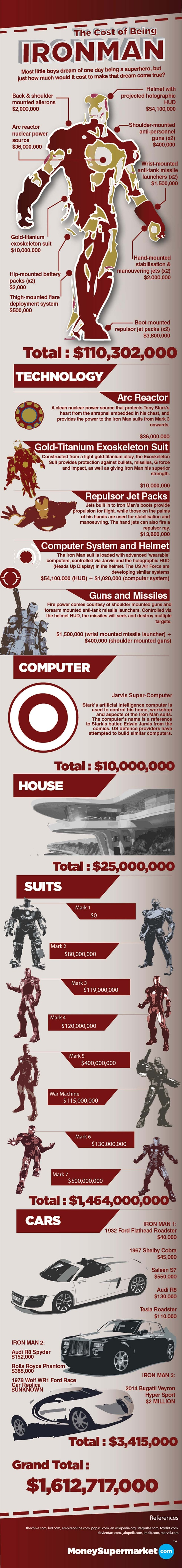 How Much Does It Cost To Be Iron Man I Am Iron Man