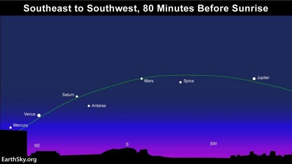 The first week of February 2016 presents the best time for catching all five visible planets in the same sky together. Read more