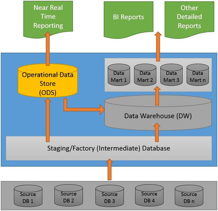 I see lot of people discussing about ODS, and citing their own definitions and ideas about it. Some people also use the name as a synonym for a Data Warehouse or Factory Database. Thus, at times it…