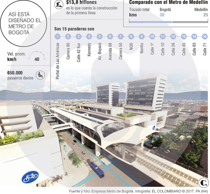 El calendario de obras de movilidad para Bogotá