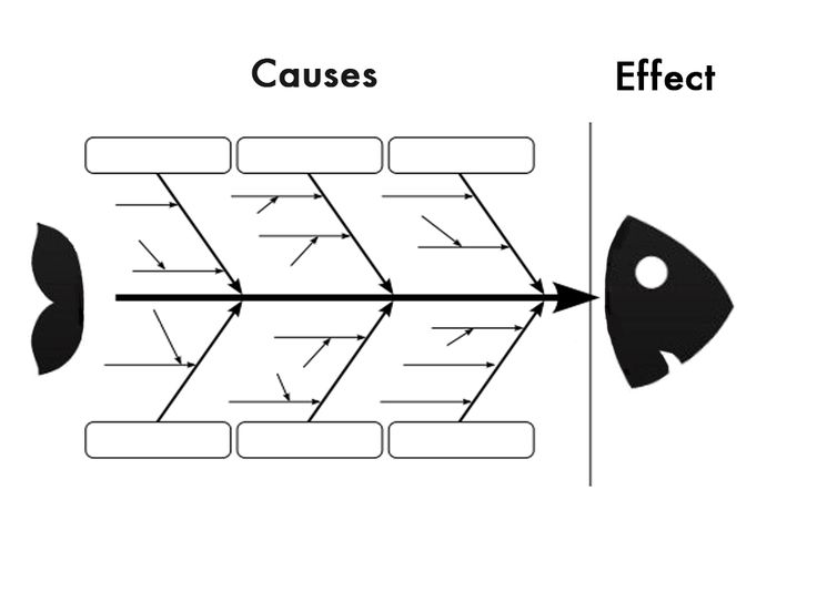 28 best root cause analysis images on pinterest project management the fishbone diagram cause and effect or ishikawa diagram is one of the most common quality tools used today best known by its resemblance to a fishs ccuart Choice Image