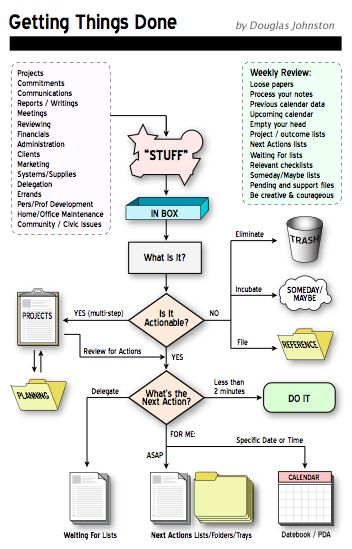 Paper Management #Flowchart -  Guide to getting things done