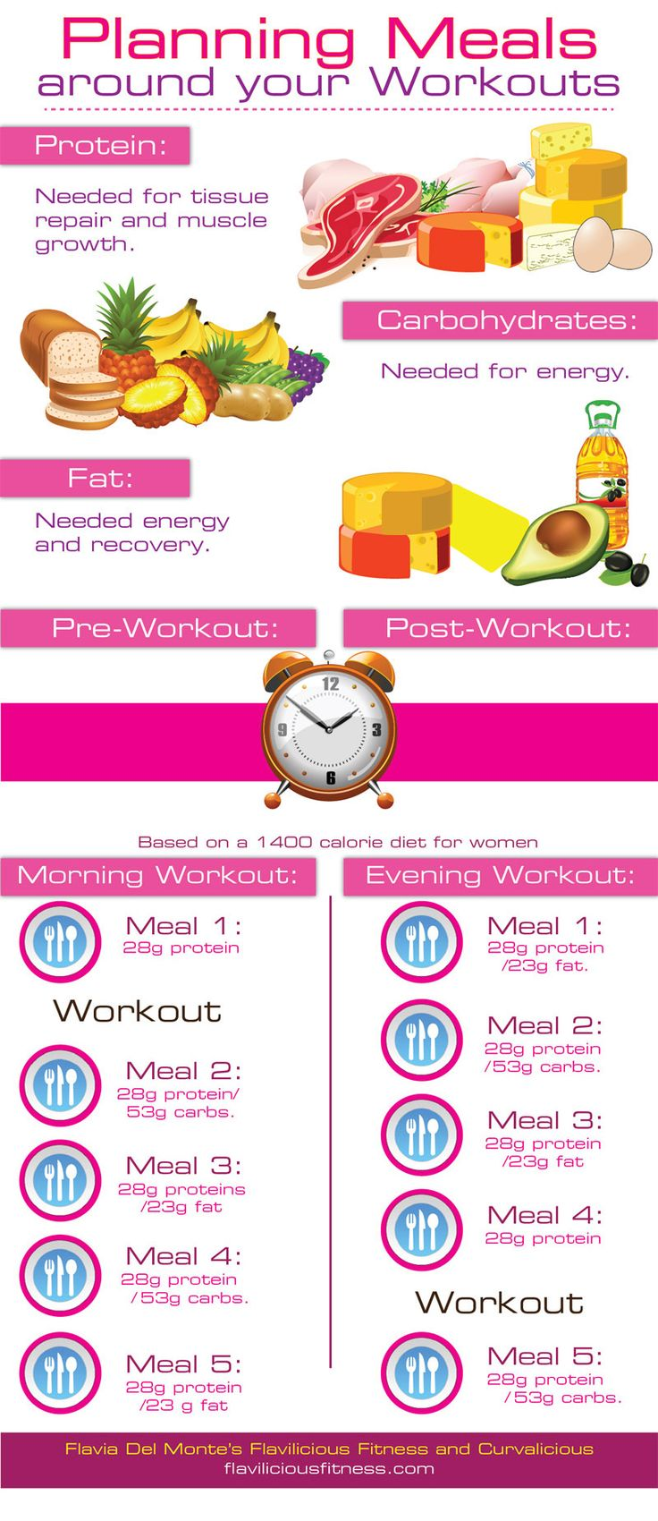 Knowing what to eat and when to eat it when you are exercising to get fit is explained in this easy to read infographic.