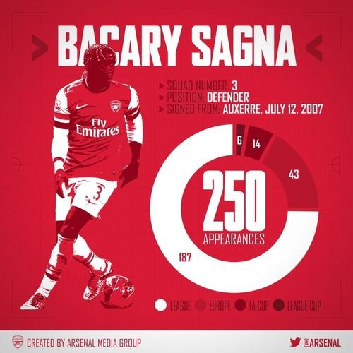 Bacary Sagna's 250th #Arsenal appearancewas today!