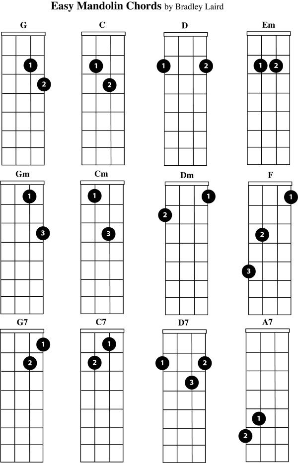 free mandolin chord chart easy beginner chords