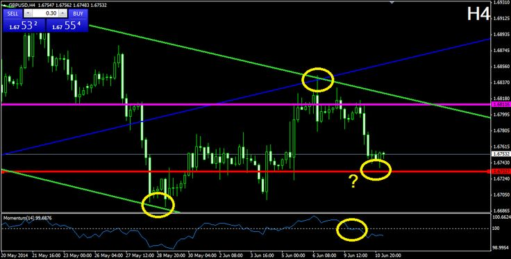 NatureForex Technical Analysis – GBPUSD  NatureForex – GBPUSD After its break through the lower level of the blue bullish corridor from November 2013, the price formed a bearish corridor (green), which it has been following for the past 40 days. Last week, the price bounced from the upper level of the corridor and currently we witness a decrease in the price. Furthermore, the momentum indicator has crossed the 100-level line in bearish direction, which confirms the bearish..