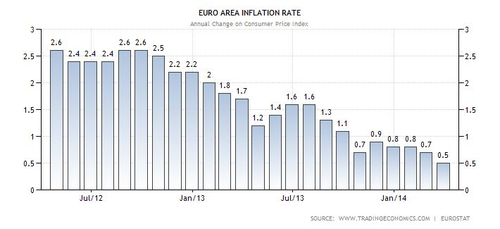 MARCH EURO AREA INFLATION RATE.(April 16th 2014)