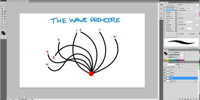 Wave principle, a little above our heads but a challenge we'd like to take on