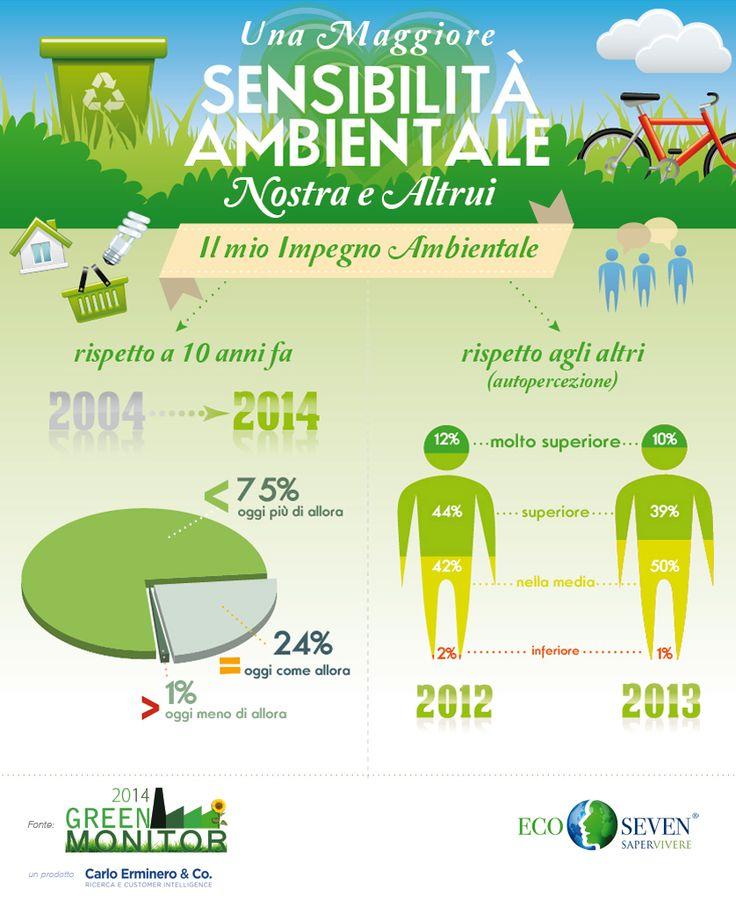 Italiani sempre piu' attenti all'ambiente #infographics