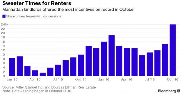 More Troubling Signs For NYC Real Estate As Rent Concessions Soar - http://www.thefringenews.com/more-troubling-signs-for-nyc-real-estate-as-rent-concessions-soar/