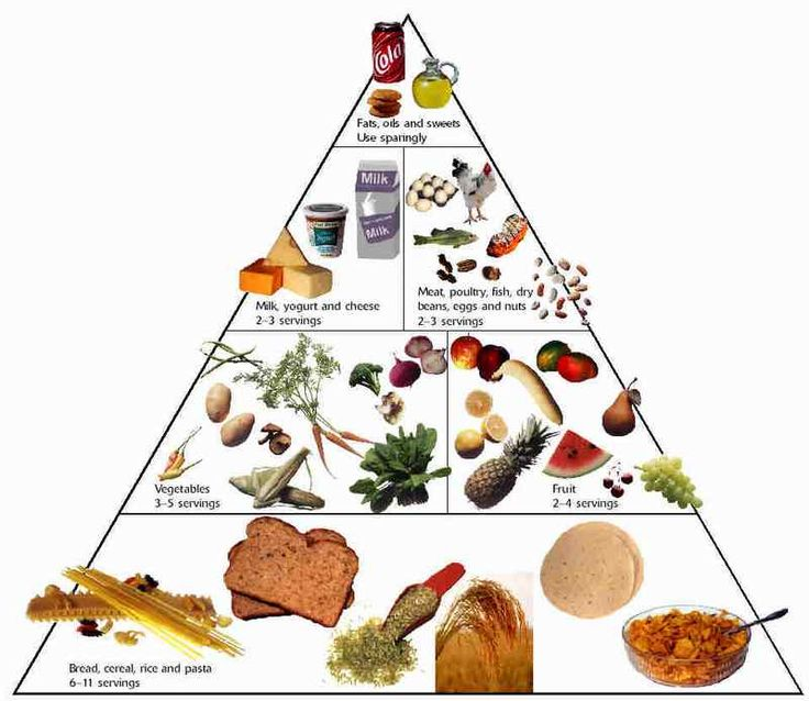 Dining on a Dime Food pyramid, Grocery store and Food