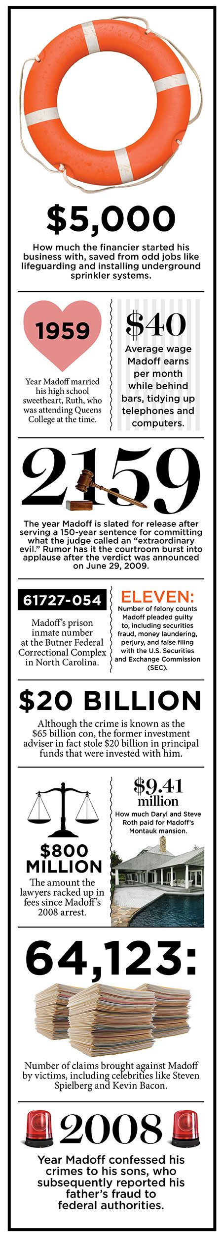 Bernie Madoff by the numbers.