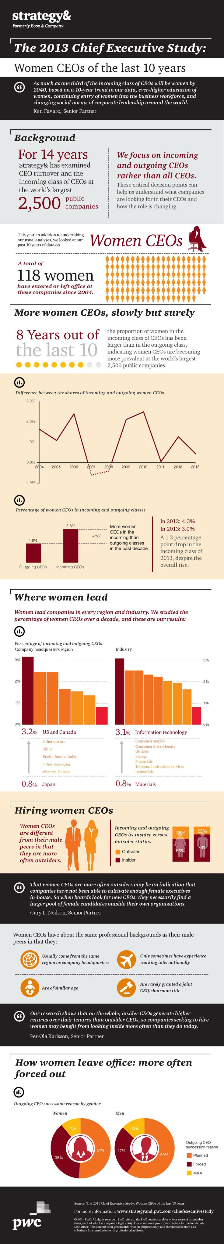 "Infographie Startegy& ""Chief Executive Study"" sur les femmes dirigeantes (2014). http://pwc.to/1laNcy5"