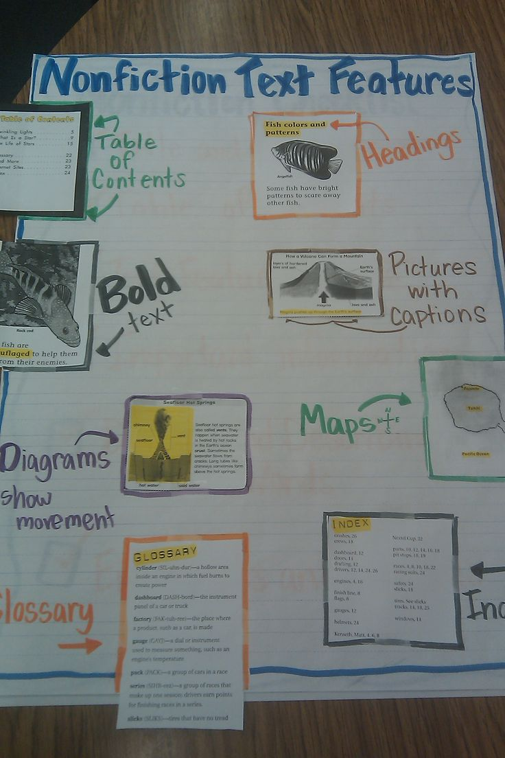 Nonfiction text features anchor chart and poster for the classroom http://kristasclassroom.wordpress.com/2014/08/17/nonfiction-text-features/