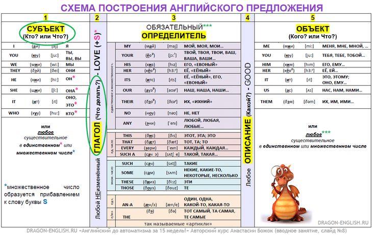 Lesson №02 Targeted Practice «Английский до автоматизма за 15 недель!» с Анастасией Божок