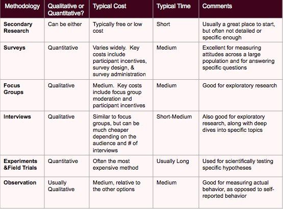 12 Best Research Methods Images On Pinterest Research