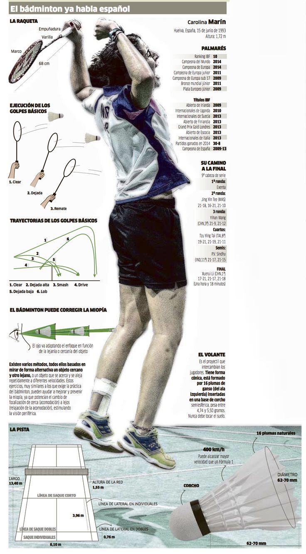El bádminton se ha colado en las páginas de la prensa de nuestro país tras la gesta conseguida este fin de semana por Carolina Marín, que ha conseguido el título mundial en un deporte desconocido para...
