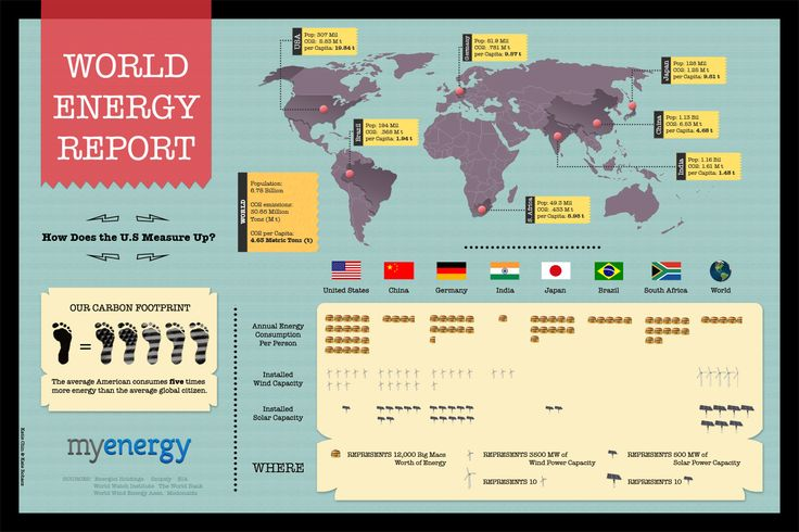 The average American uses 5x more energy than the average global citizen