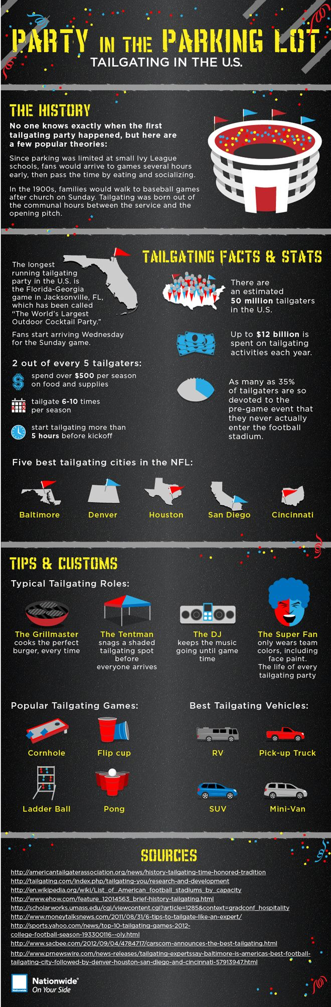 Find out interesting football tailgating statistics and facts in this tailgating infographic.