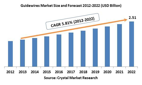 The global Guidewires market was worth USD 1.43 billion in the year 2012 and is expected to reach approximately USD 2.51 billion by 2022, while registering itself at a compound annual growth rate (CAGR) of 5.81% during the forecast period.