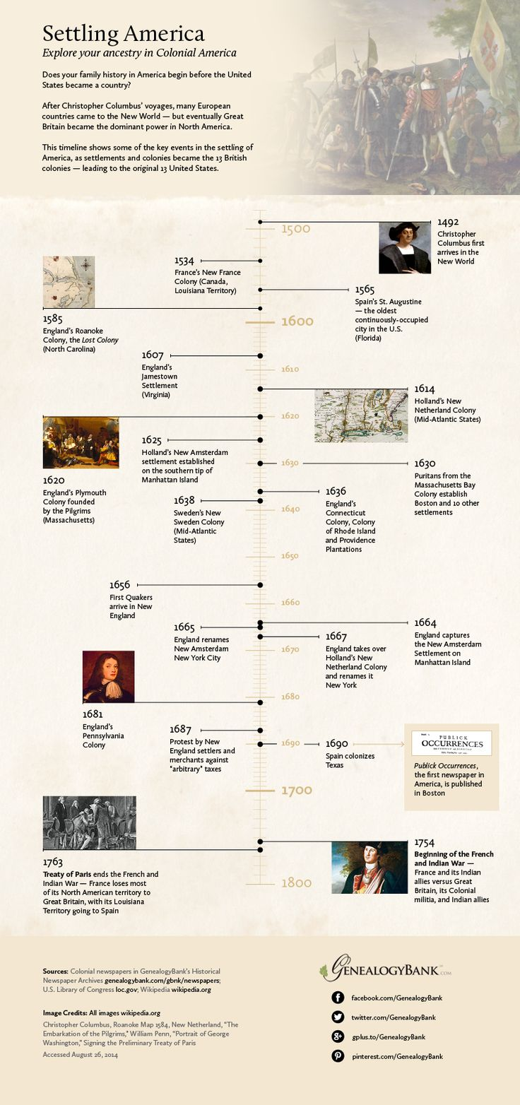 "If you are exploring your ancestry all the way back to the Colonial period in U.S. history, this Infographic will help—providing a timeline and facts to help you better understand the times your ancestors lived in. Read more on the GenealogyBank blog: ""Early American Colonial History Timeline Infographic."" http://blog.genealogybank.com/early-american-colonial-history-timeline-infographic.html"