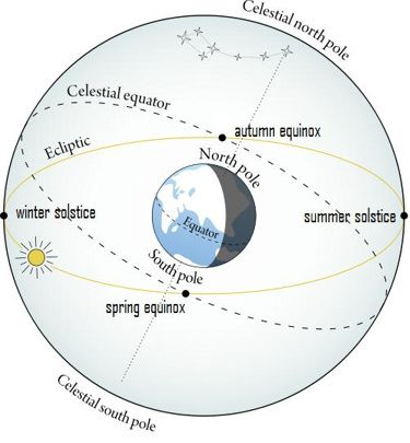 Sun rises due east and sets due west on day of equinox 9/23/14 What is an equinox? The ecliptic - or sun's path - and celestial equator intersect at the spring and autumn equinox points.