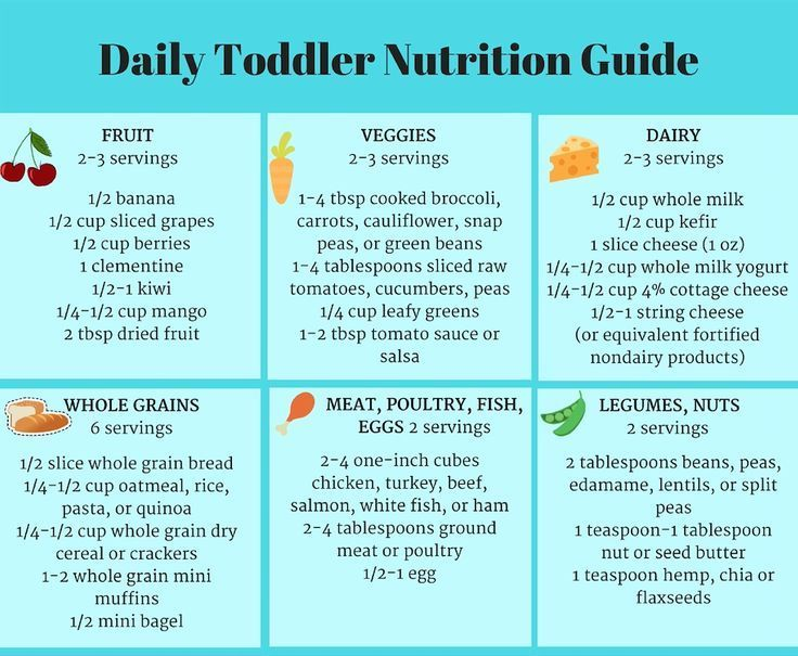 Daily Toddler Nutrition Guide (Printable Chart) | Healthy
