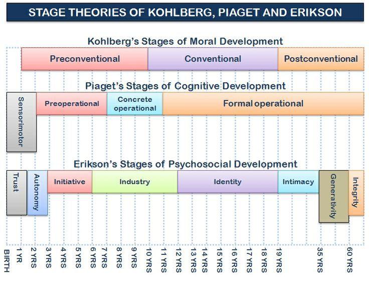 ... -development/varying-views-on-development/theories-of-development