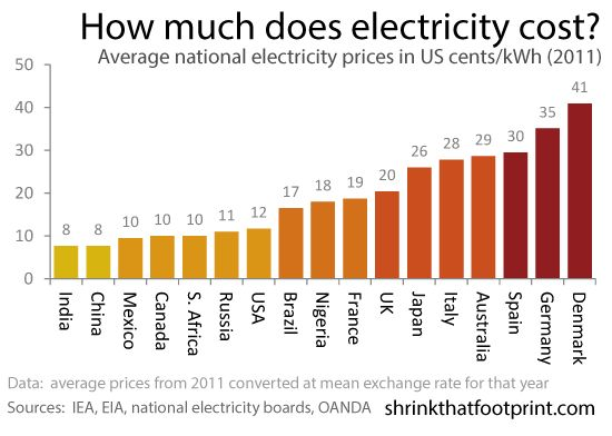 Compares average electricity prices around the world in terms of US $/kWh and in terms of purchasing power parities.