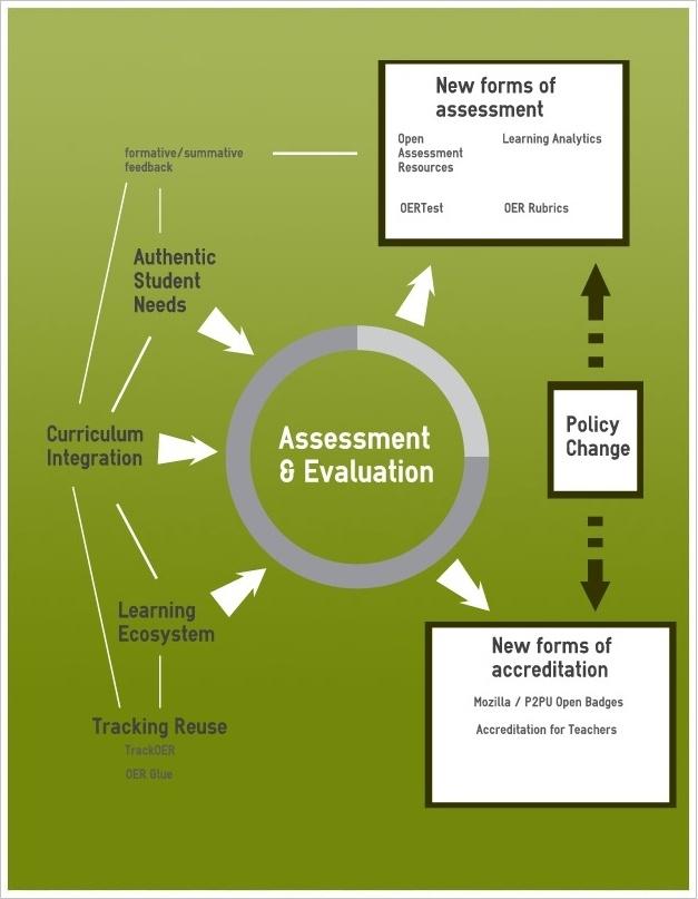 Key Challenges: Assessment & Evaluation