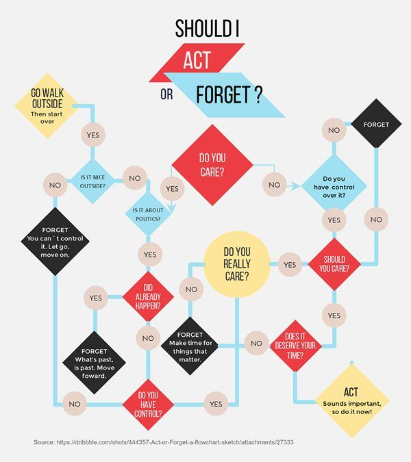Yes No Flowchart Template Unique Free Tree Diagram Maker Decision Tree Maker Flow Chart Template Flow Chart Design Flow Chart