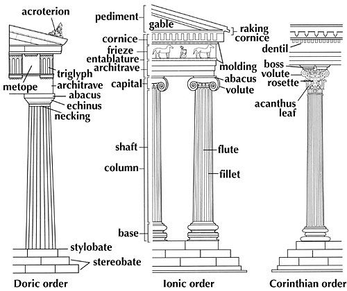 Ancient Greek Architecture - Orders of the Greek Architecture.