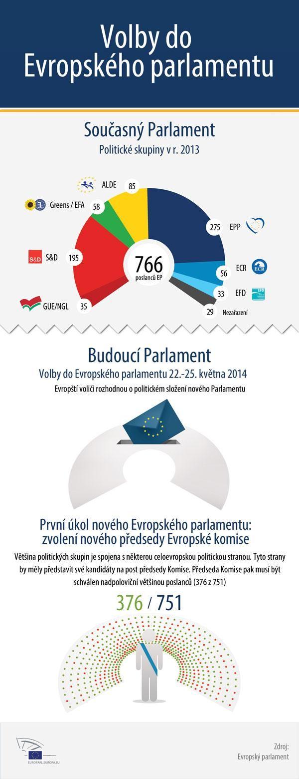 Volby do Evropského parlamentu určí nové rozložení politických sil