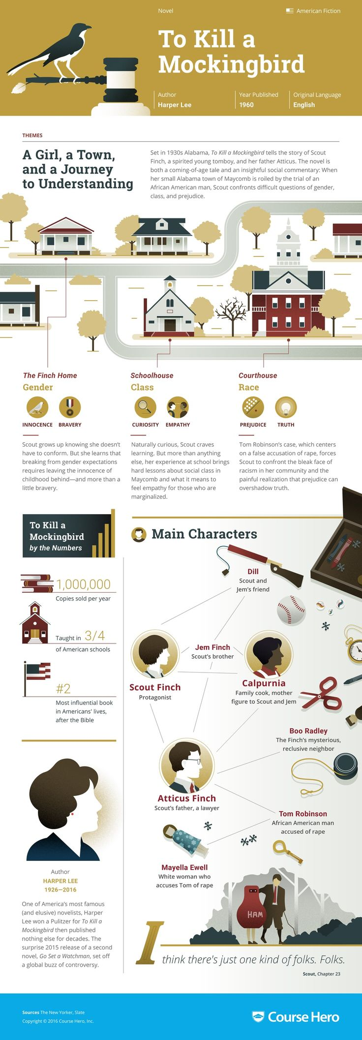 To Kill a Mockingbird Infographic | Course Hero