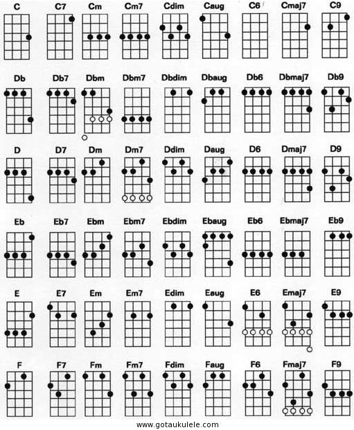 26 Best Ukulele Images On Pinterest Ukulele Chords Ukulele Tabs